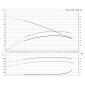 CM1-14 A-R-I-E-AQQE (1 x phase) Αντλίες Grundfos