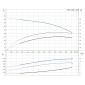 CM5-5 A-R-A-E-AVBE (1 x phase) Αντλίες Grundfos