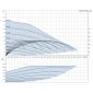 SCALA2 (1 x phase) Αντλίες Grundfos