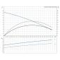 SEG.40.12.2.50B (3 x phase) Αντλίες Grundfos