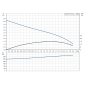 UNILIFT KP 150 A 1 (1 x phase) 011H1800 Αντλίες Grundfos