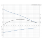 UNILIFT AP35B.50.08.A1.V (1 x phase) Αντλίες Grundfos