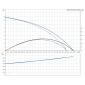 SOLOLIFT2 WC-1 (1 x phase) Αντλίες Grundfos